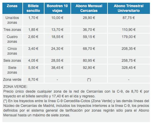 tarifa-del-tren-de-cercanias-en-madrid-2016-sencillos-y-abonos