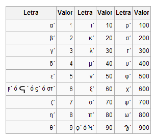 as el sistema para representar nmeros se vala de unas letras en total