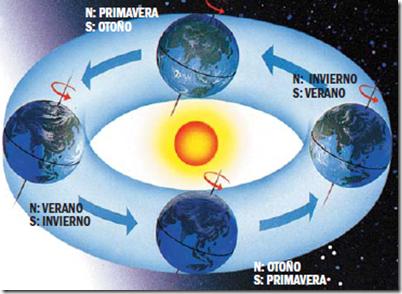 El primero, que la órbita es,
