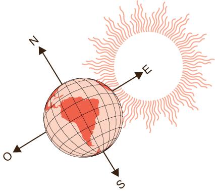 puntos-cardinales-origen